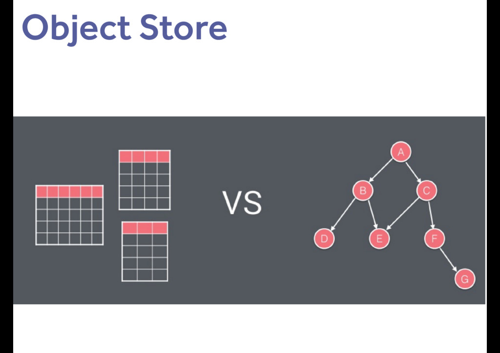 Object Store