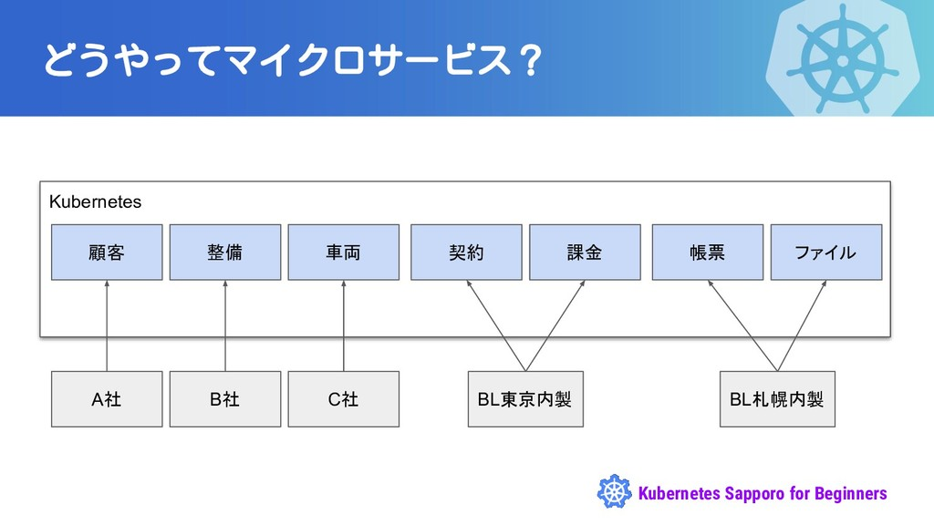 Kubernetes Sapporo for Beginners どうやってマイクロサービス?...