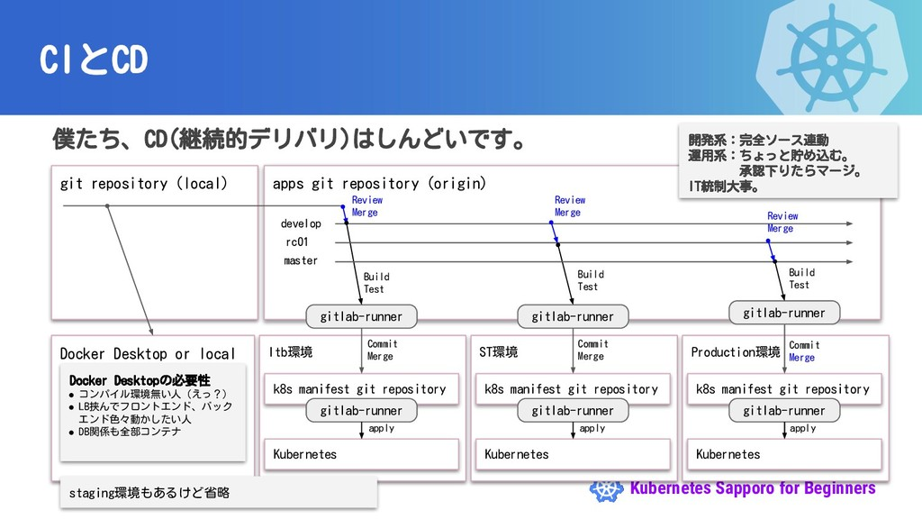 Kubernetes Sapporo for Beginners CIとCD 僕たち、CD(継...