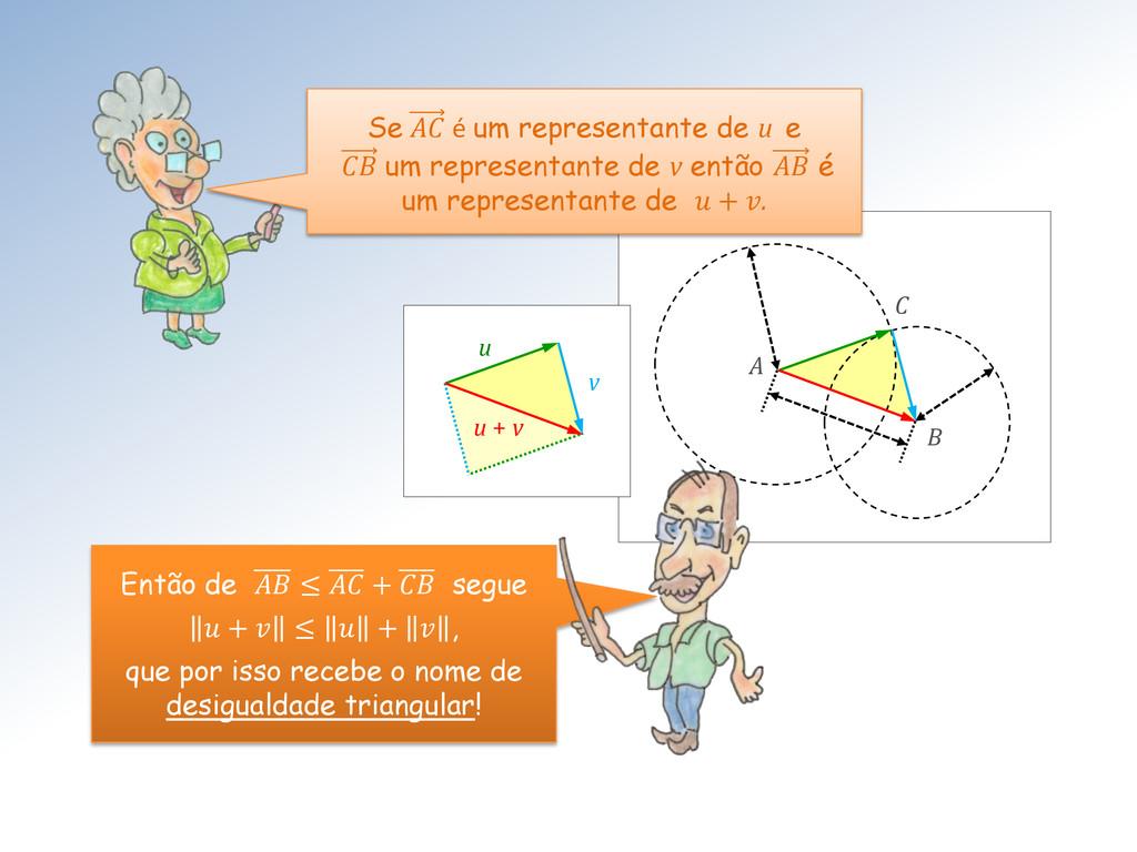 A C B u v u + v Então de  ≤  +  segue  +  ≤  + ...