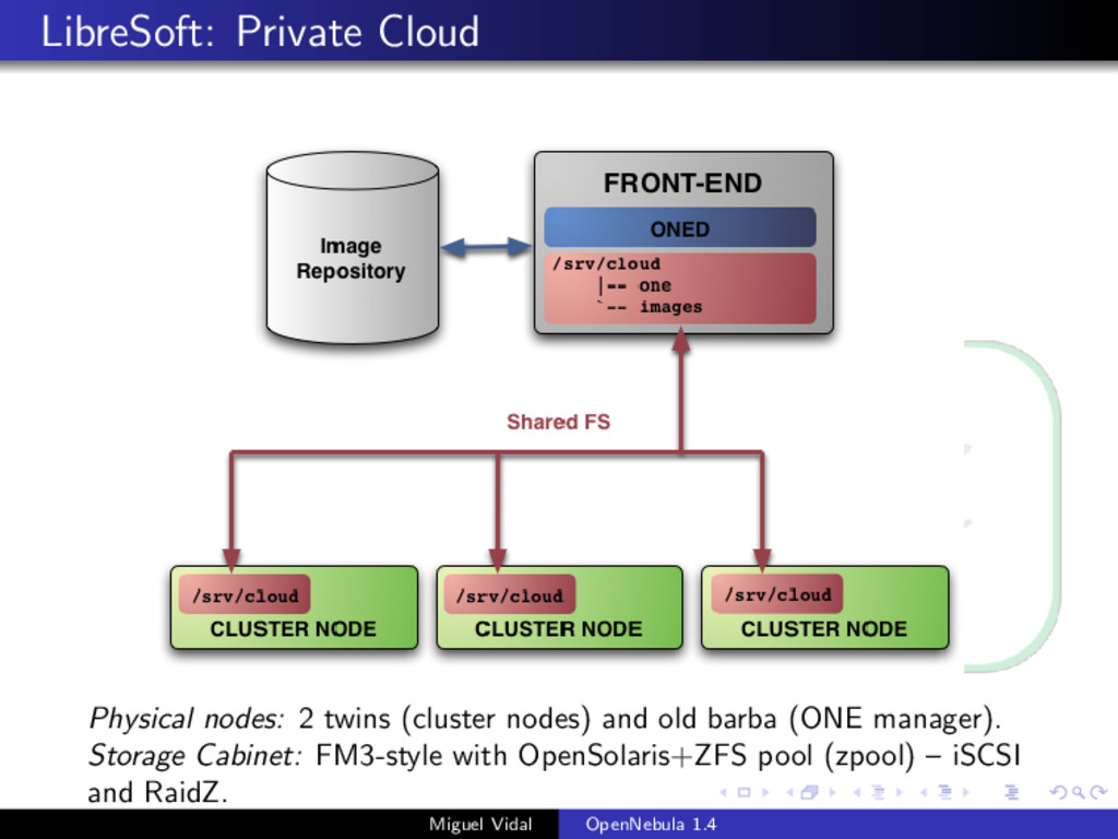 LibreSoft: Private Cloud Physical nodes: 2 twin...