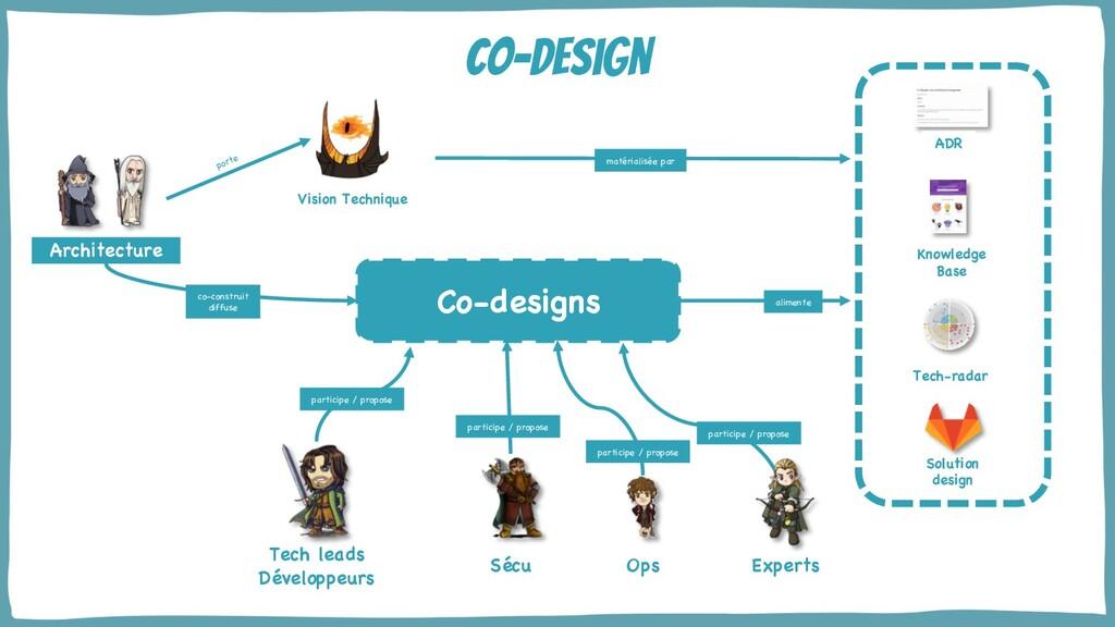 @yot88 co-design Architecture Sécu Ops Tech lea...
