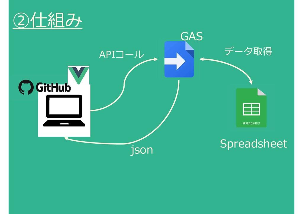 ②仕組み GAS Spreadsheet APIコール json データ取得
