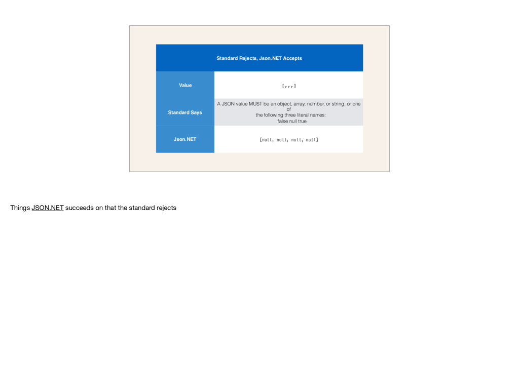 Standard Rejects, Json.NET Accepts Value [,,,] ...