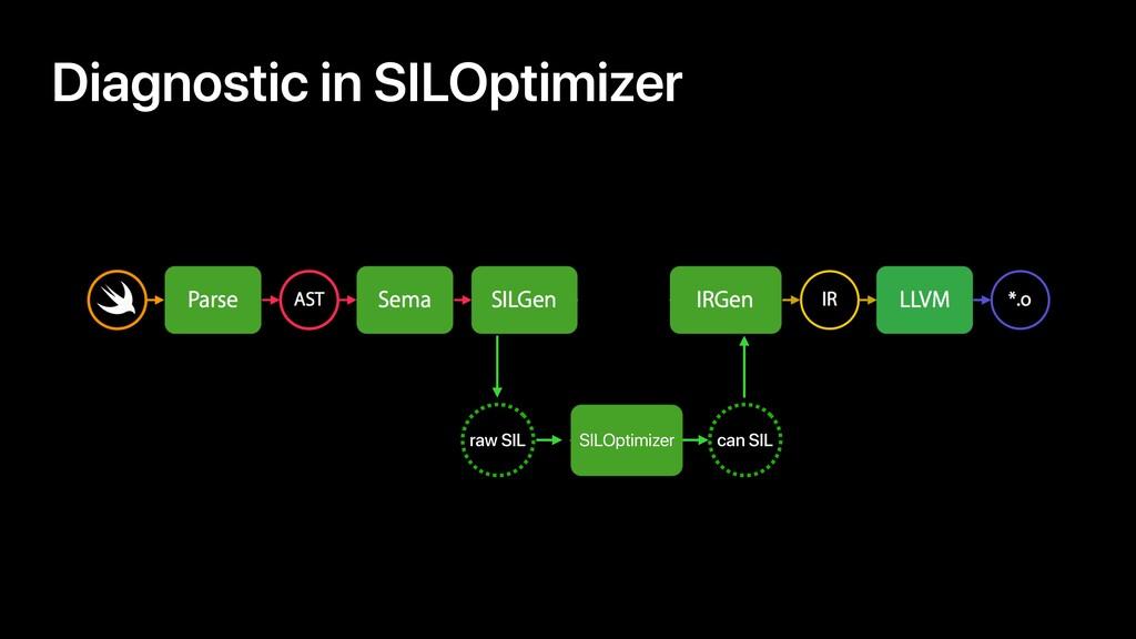 Diagnostic in SILOptimizer raw SIL SILOptimizer...