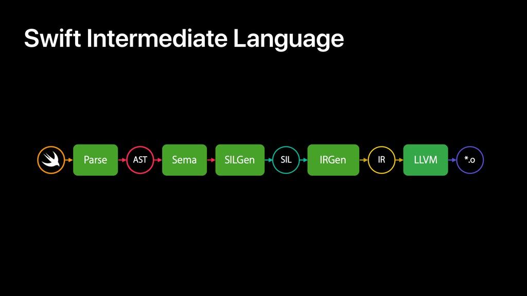 Swift Intermediate Language