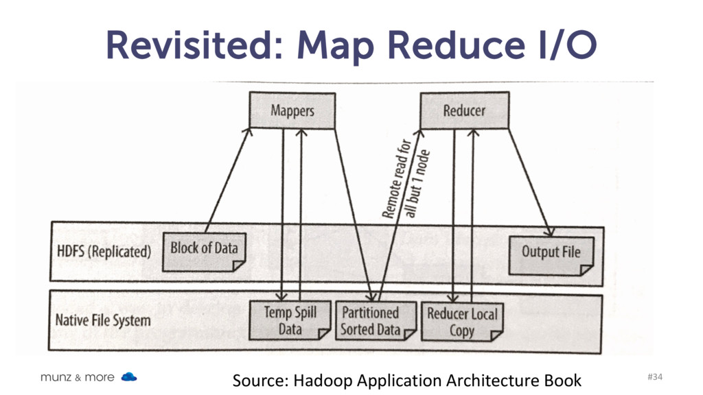Revisited: Map Reduce I/O munz & more #34 Sourc...