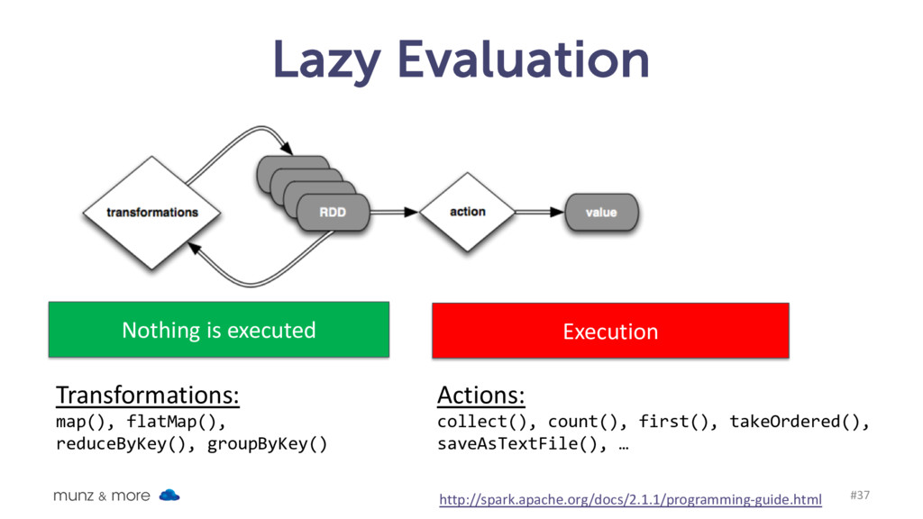 Lazy Evaluation munz & more #37 Nothing is exec...