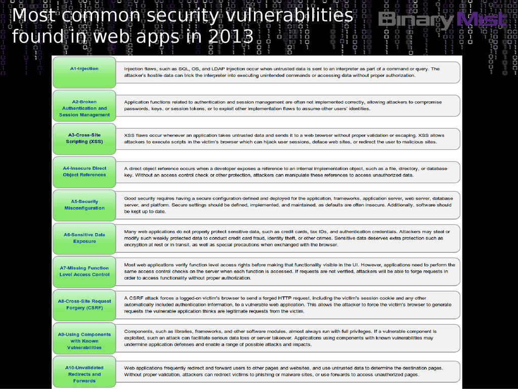Most common security vulnerabilities found in w...