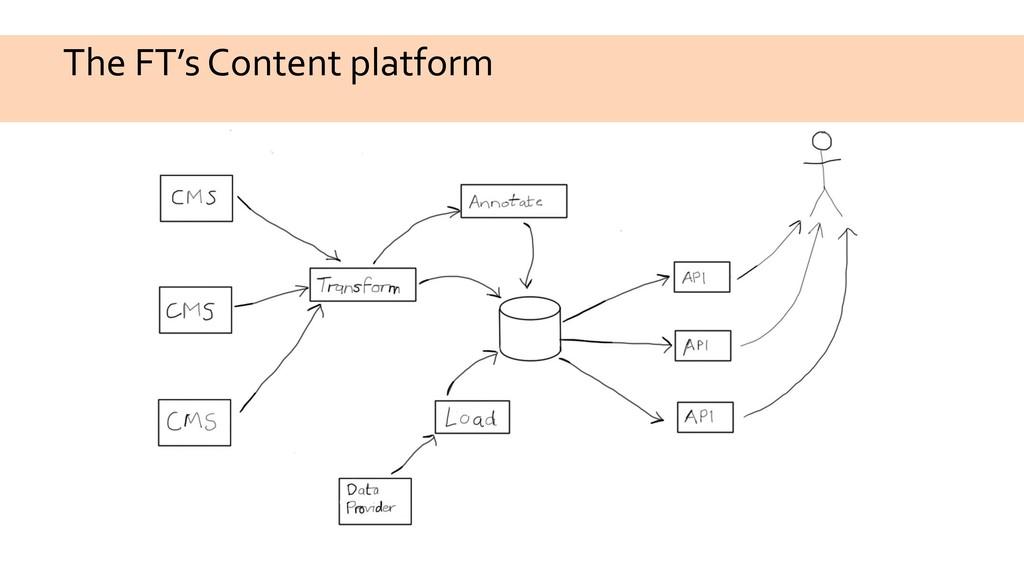 The FT's Content platform