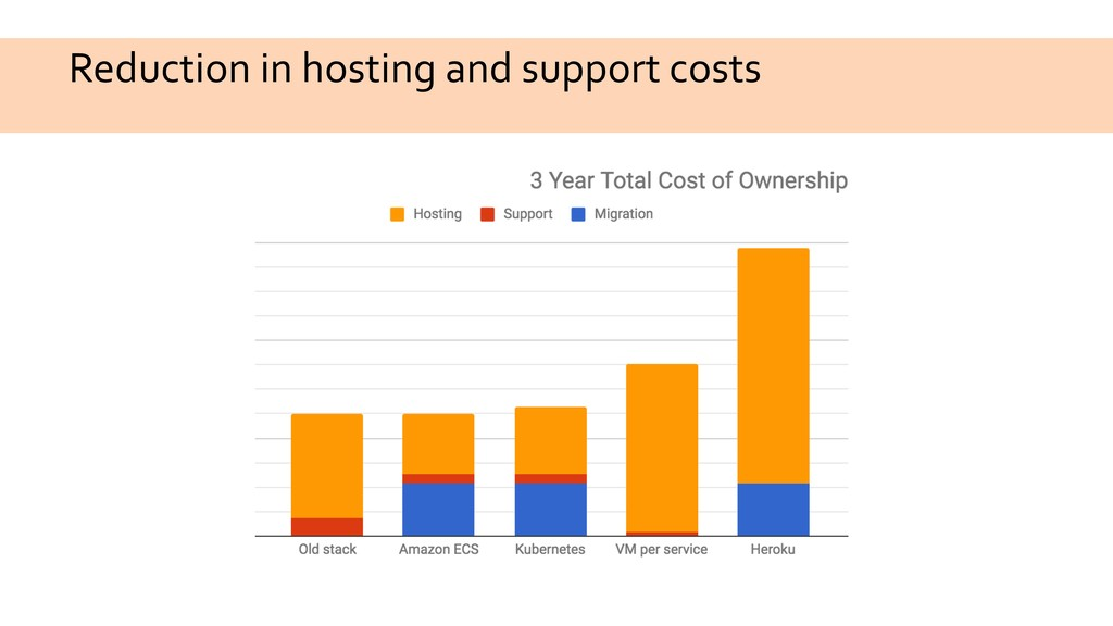 Reduction in hosting and support costs