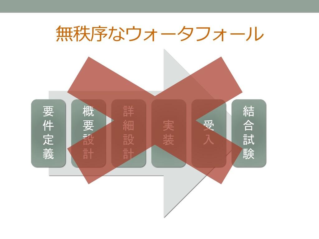 無秩序なウォータフォール 要 件 定 義 概 要 設 計 詳 細 設 計 実 装 受 入 結 ...