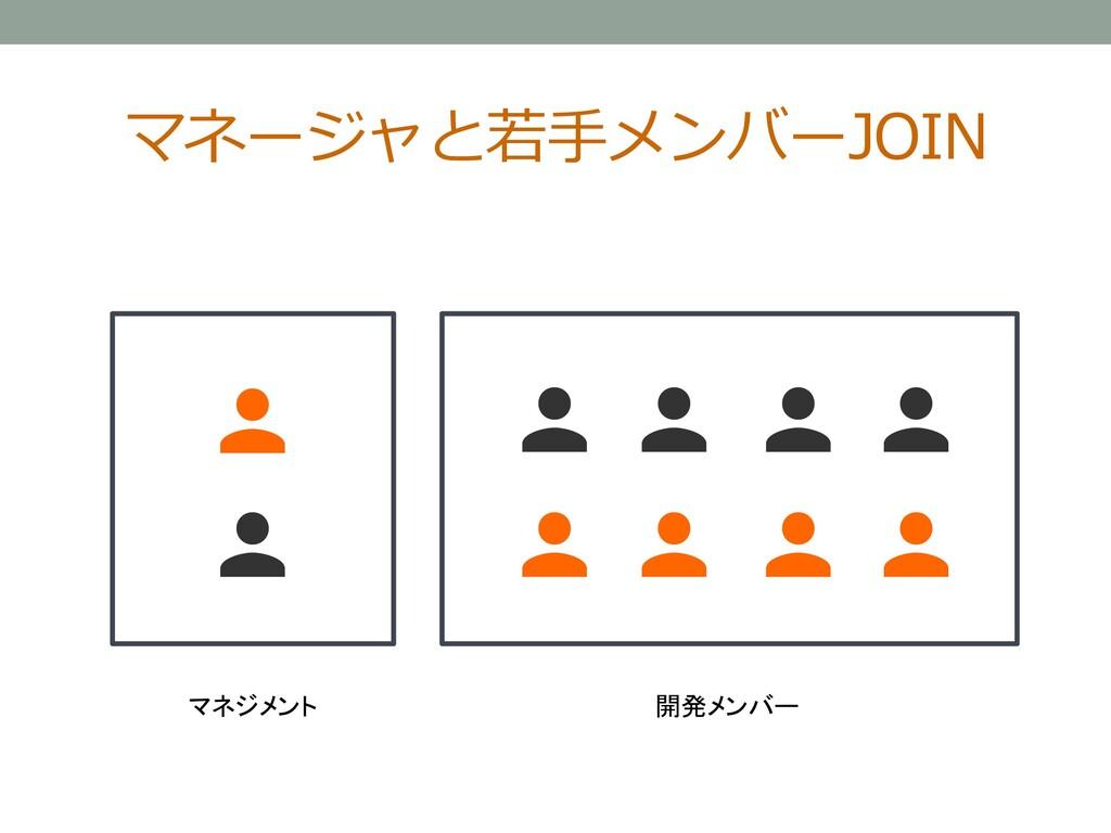 マネージャと若手メンバーJOIN マネジメント 開発メンバー