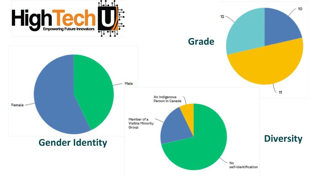 Diversity Gender Identity Grade