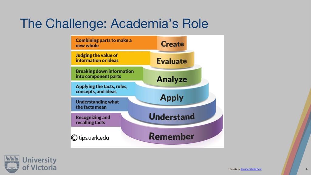 The Challenge: Academia's Role Courtesy Jessica...