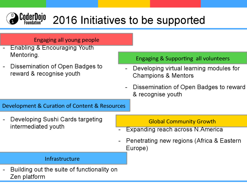 2016 Initiatives to be supported Engaging al...