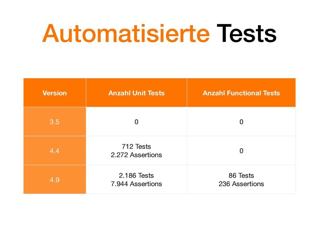Automatisierte Tests Version Anzahl Unit Tests ...