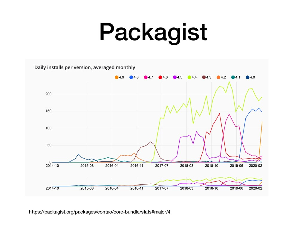 Packagist https://packagist.org/packages/contao...