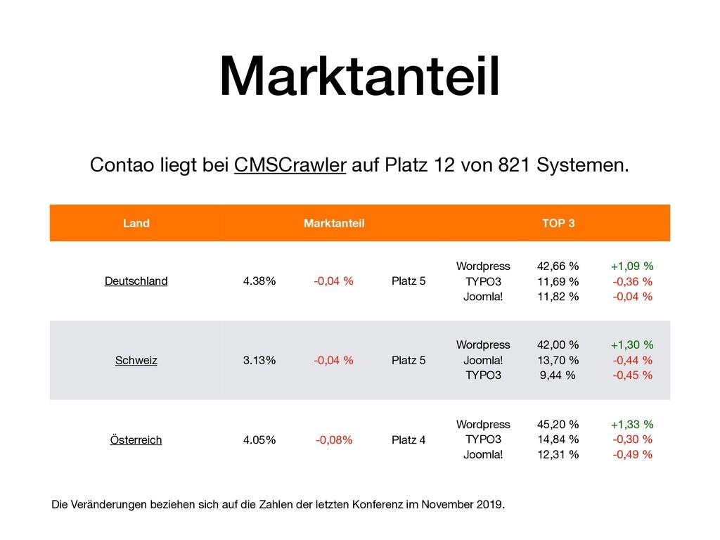 Land Marktanteil TOP 3 Deutschland 4.38% -0,04 ...