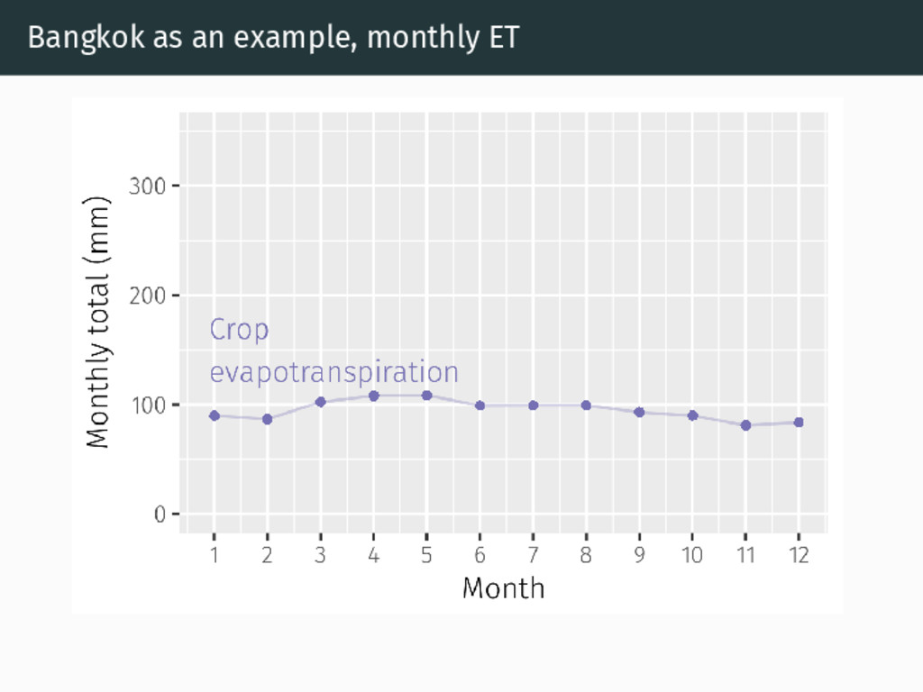 Bangkok as an example, monthly ET