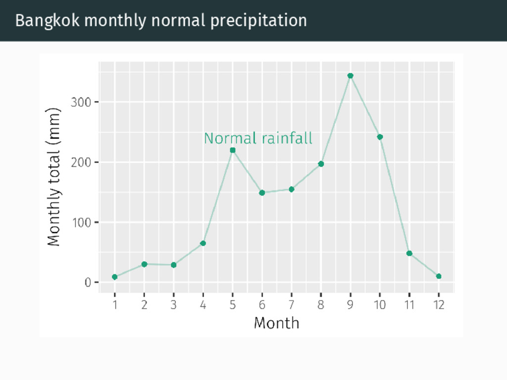 Bangkok monthly normal precipitation