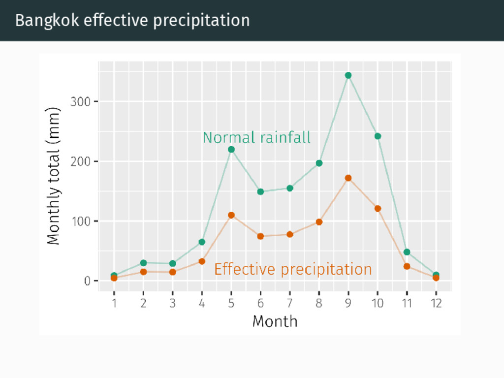 Bangkok effective precipitation