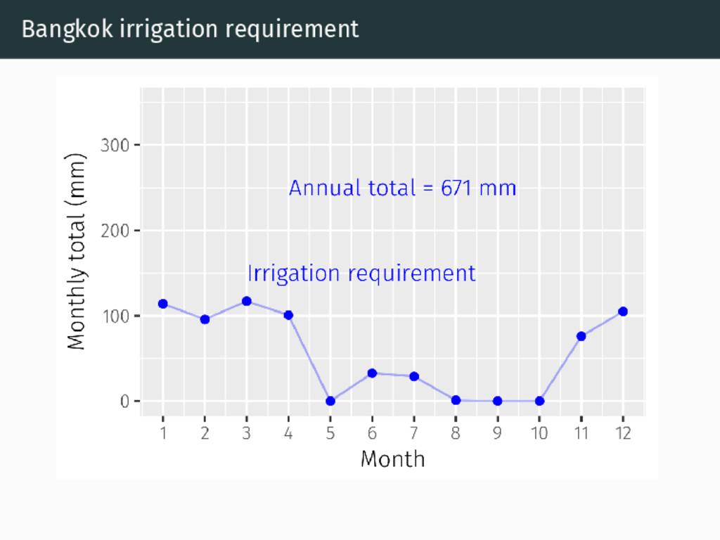 Bangkok irrigation requirement