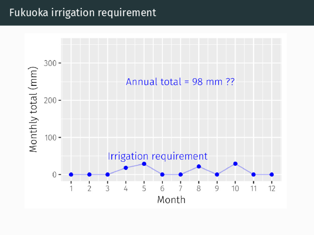 Fukuoka irrigation requirement