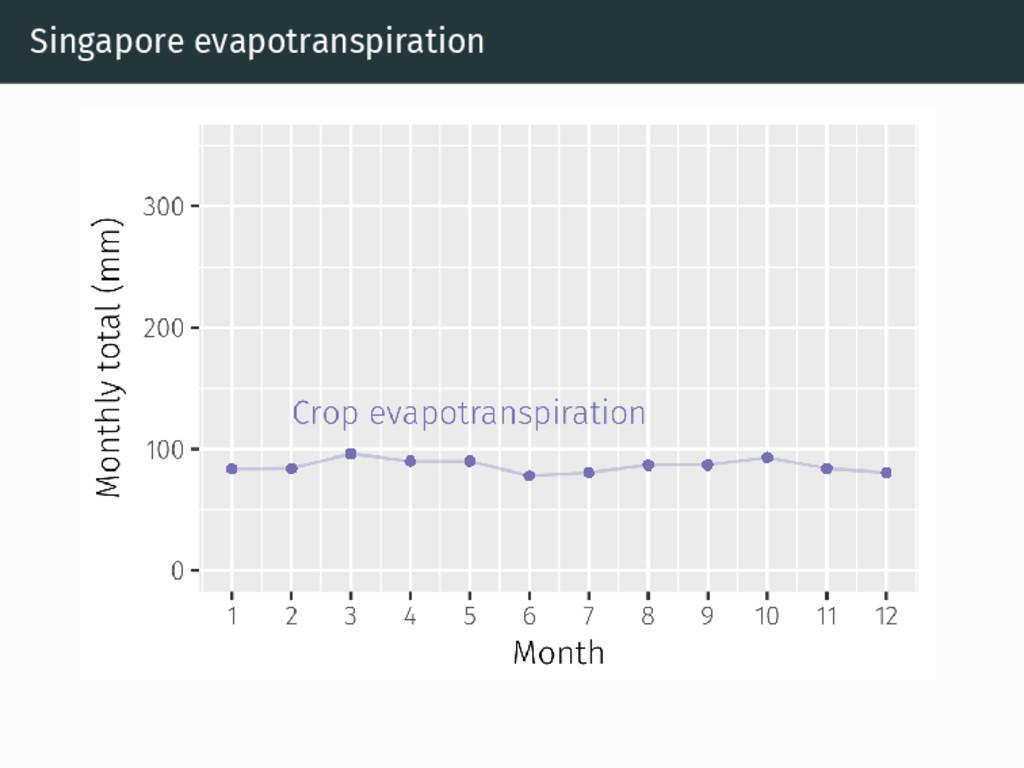 Singapore evapotranspiration