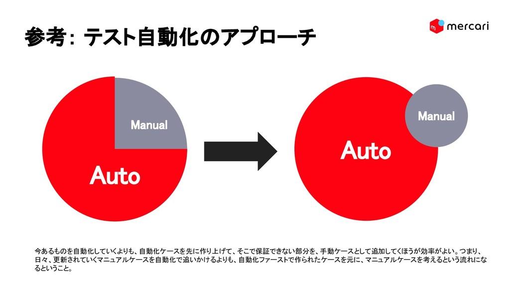 参考: テスト自動化 アプローチ 今あるも を自動化し いくよりも、自動化ケースを先 作り上...