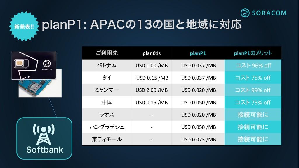ご利用先 plan01s planP1 planP1のメリット ベトナム USD 1.00 /...