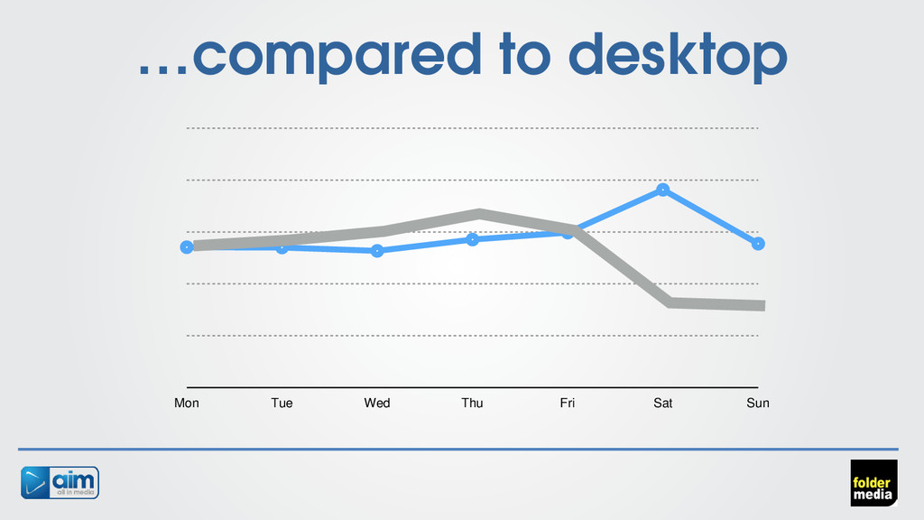 …compared to desktop Mon Tue Wed Thu Fri Sat Sun