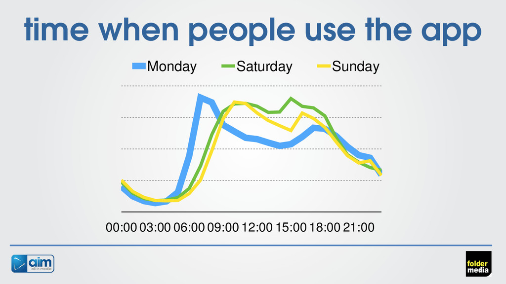 time when people use the app 00:00 03:00 06:00 ...