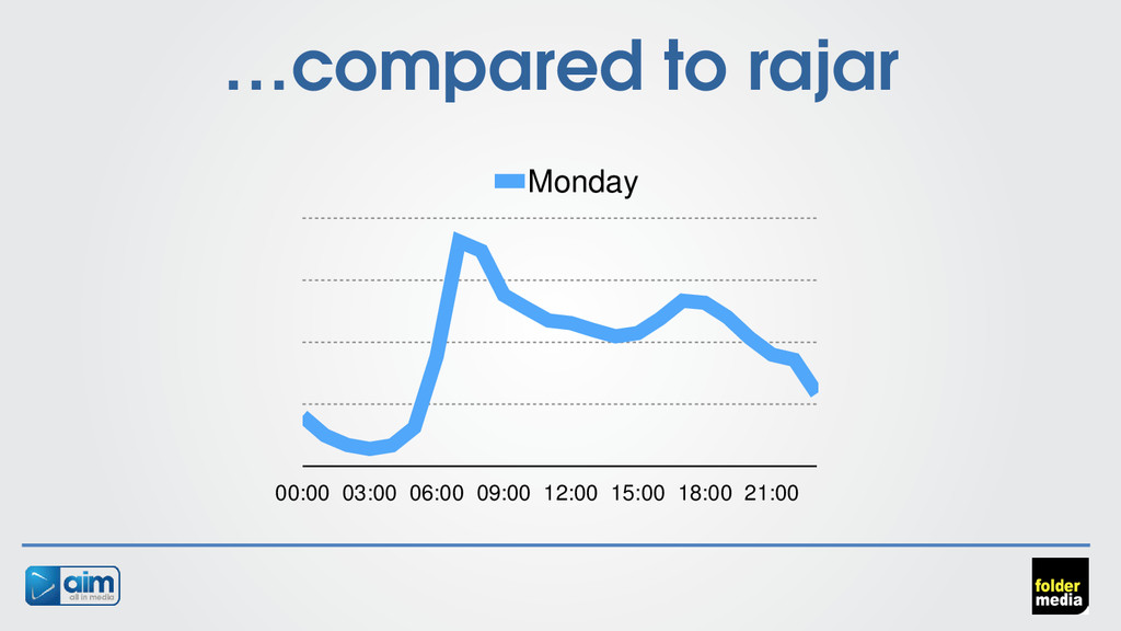 …compared to rajar 00:00 03:00 06:00 09:00 12:0...