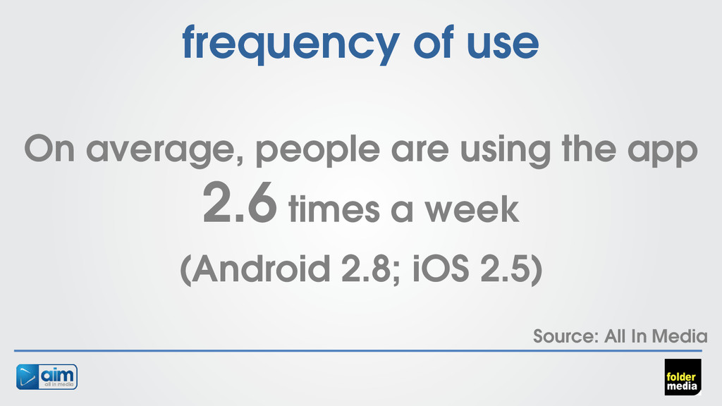 frequency of use On average, people are using t...