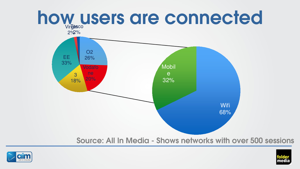 how users are connected Source: All In Media - ...