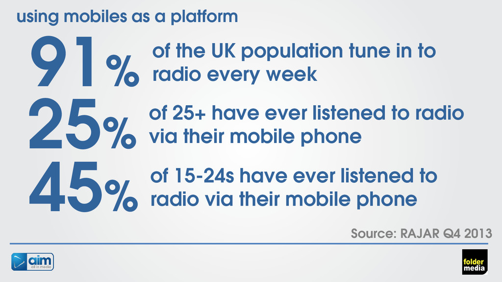 using mobiles as a platform 91% of the UK popul...