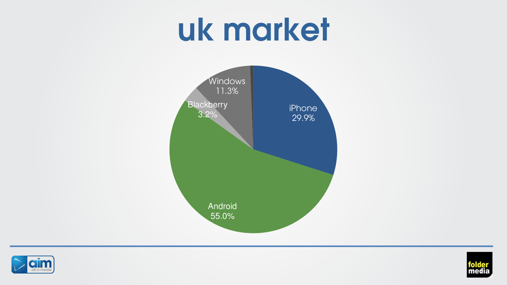 uk market iPhone 29.9% Android 55.0% Blackberry...