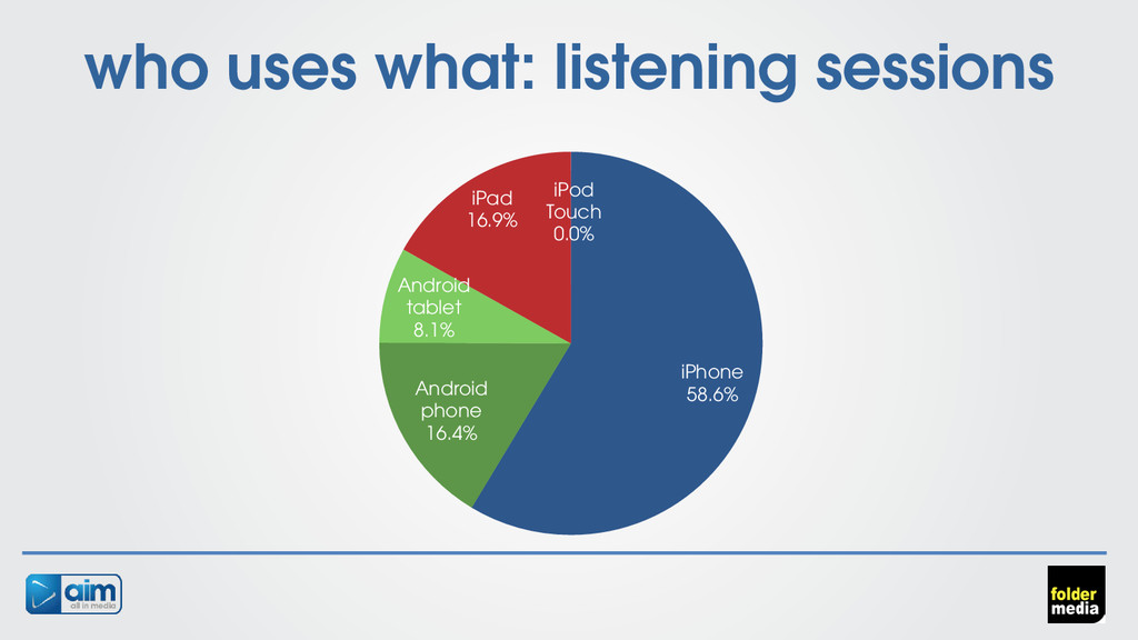 who uses what: listening sessions iPhone 58.6% ...