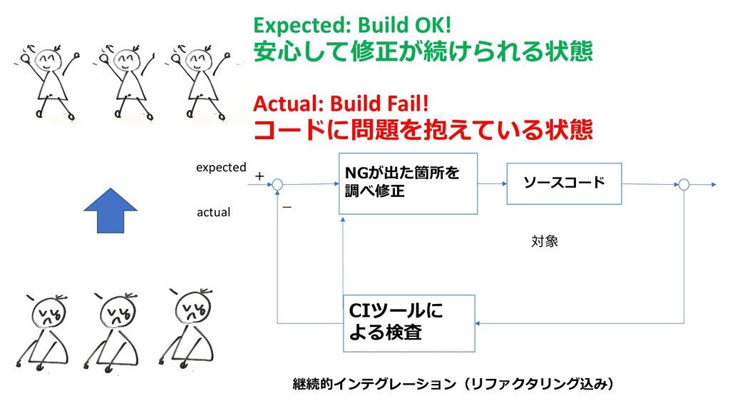 N C   Expected: Build OK! I N Actual: Build F...