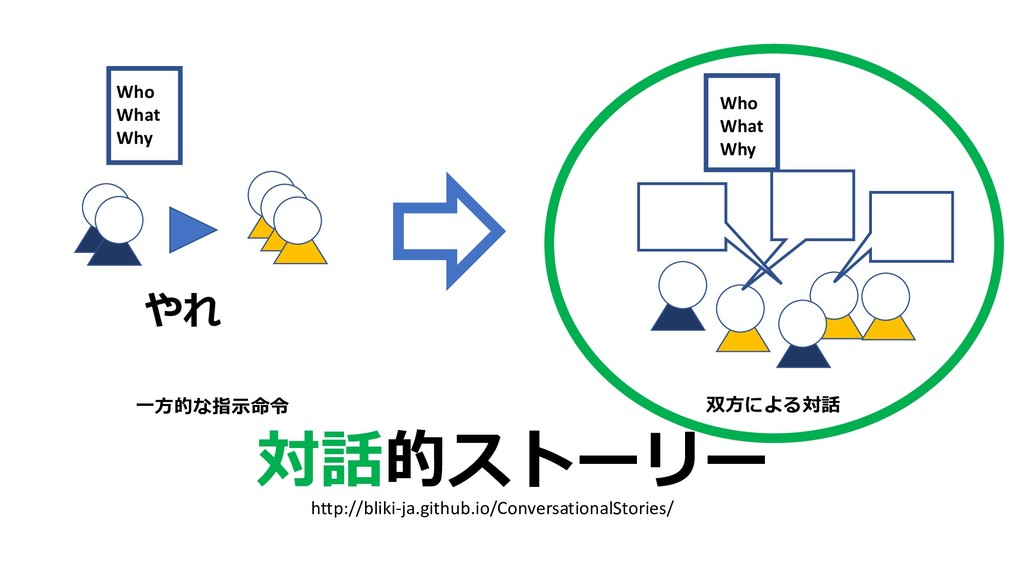 http://bliki-ja.github.io/Conversation...