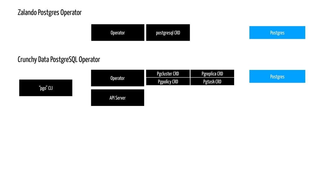 """""""pgo"""" CLI Operator API Server Postgres Crunchy ..."""