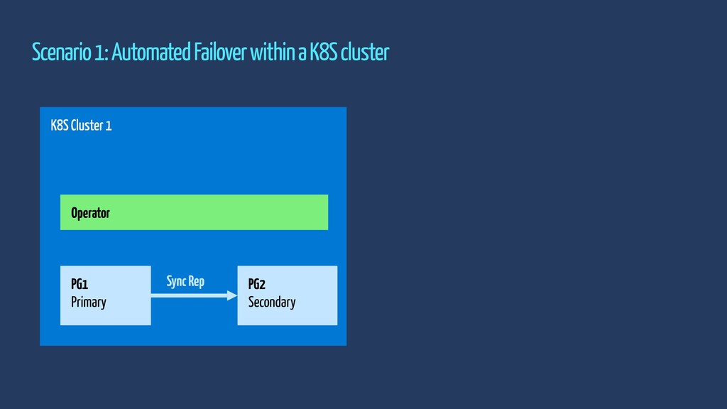 Scenario 1: Automated Failover within a K8S clu...