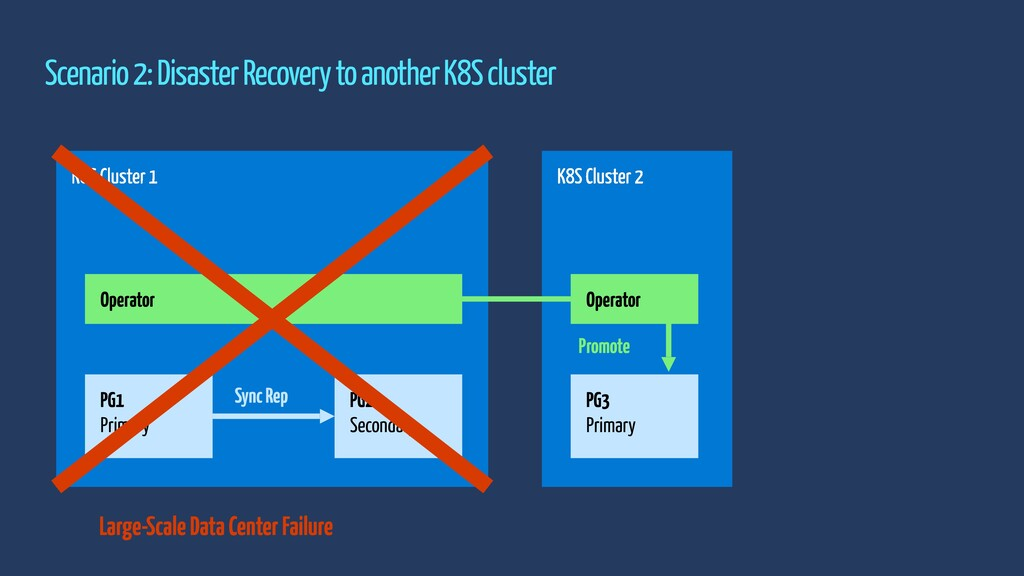 Scenario 2: Disaster Recovery to another K8S cl...