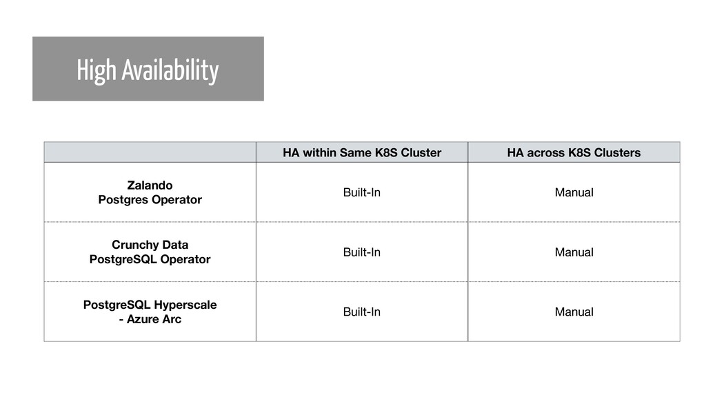 High Availability HA within Same K8S Cluster HA...