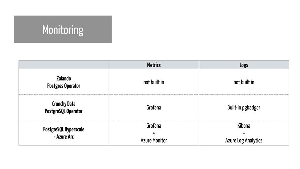 Monitoring Metrics Logs Zalando Postgres Opera...
