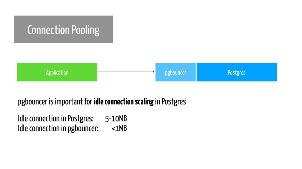 Connection Pooling Postgres pgbouncer Applicati...