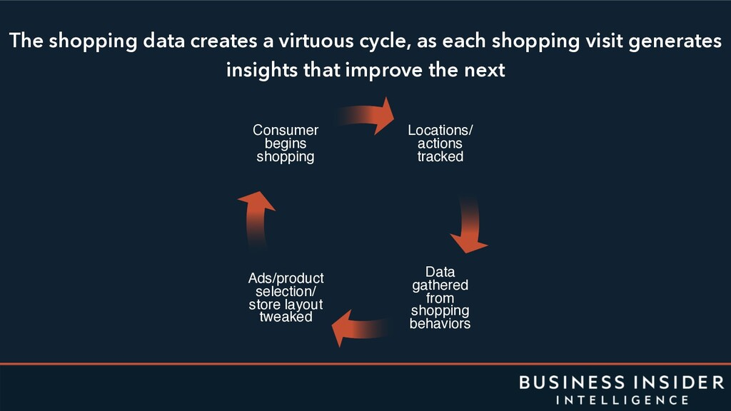 The shopping data creates a virtuous cycle, as ...