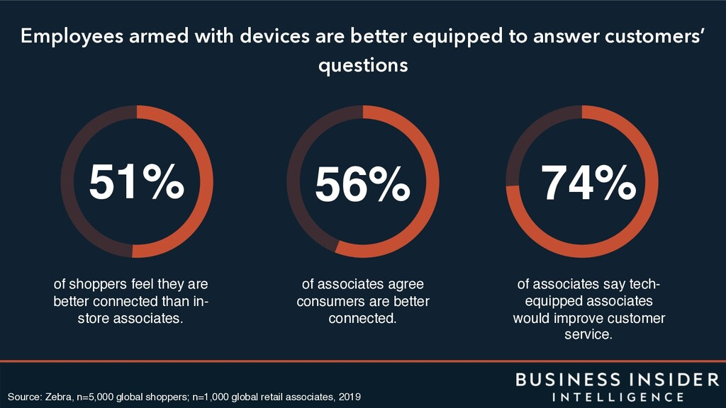 Employees armed with devices are better equippe...