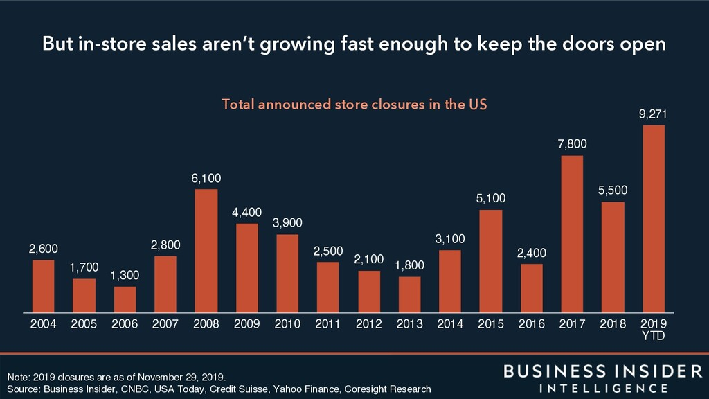 But in-store sales aren't growing fast enough t...